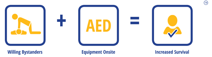 get-readyget ready aed program willing bystanders